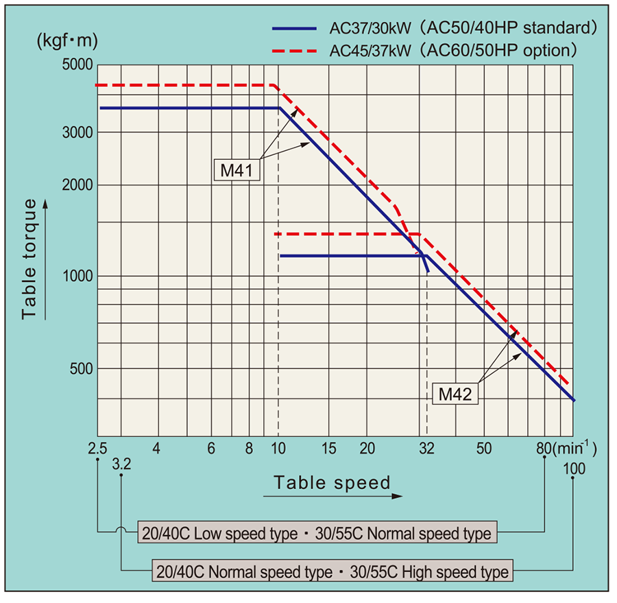 Table-torque diagram(TSS-C)