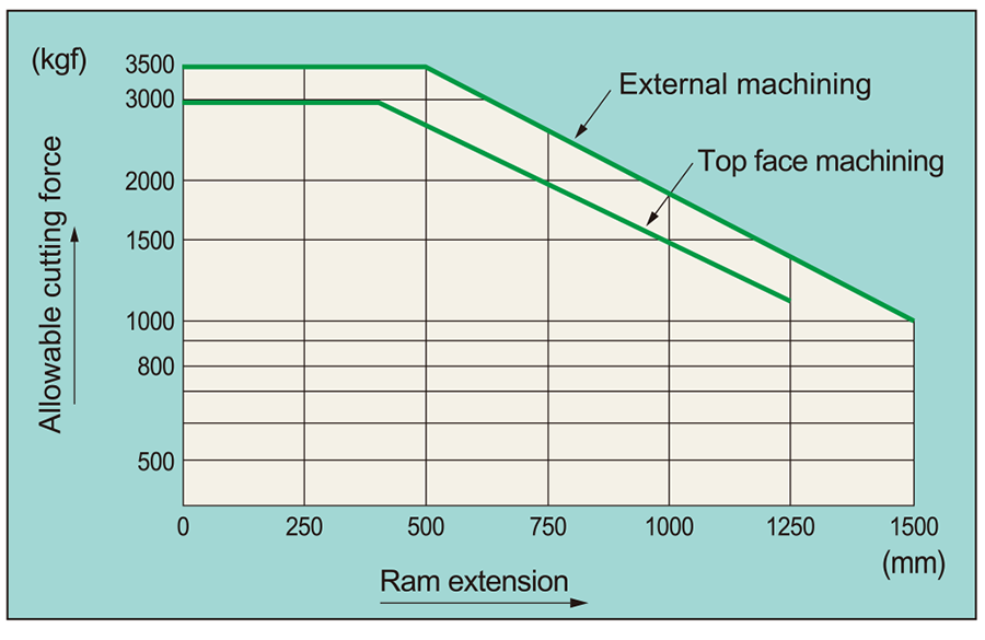Ram cutting capacities(TSS-C)