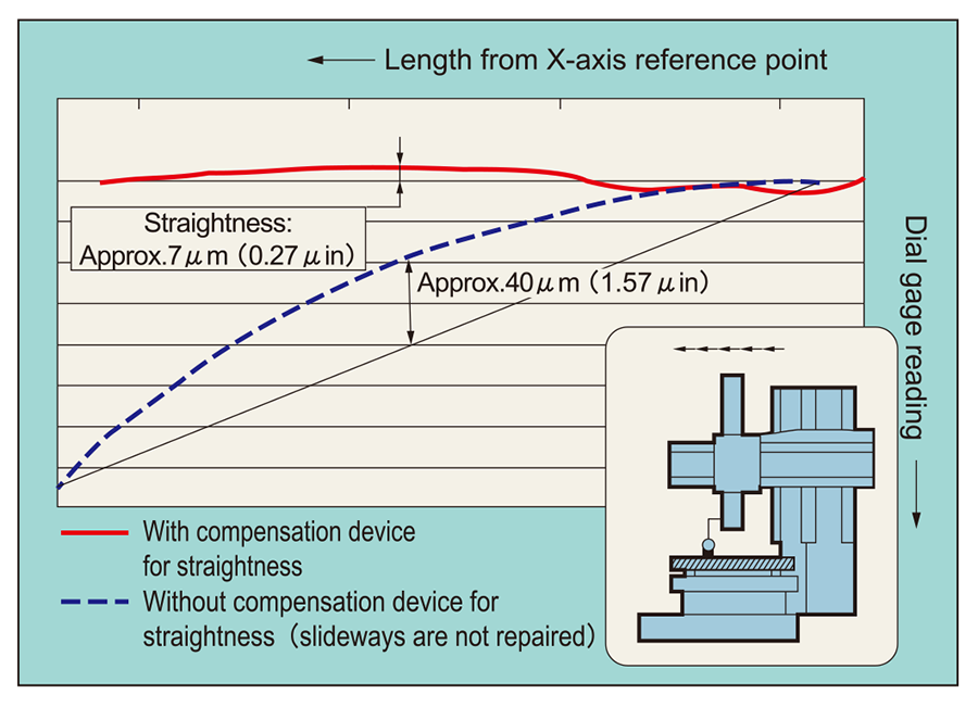 Straightness of rail head travel(X-axis)